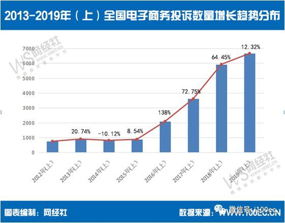 《2019年(上)中國電子商務用戶體驗與投訴監測報告》全文發布