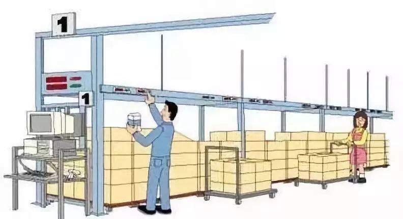 常见的仓库拣货4大方式,哪个更适合你?