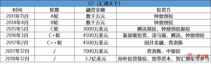 G7历次融资.png