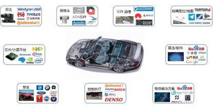 全球自动驾驶测试与商业化应用报告(一):自动驾驶汽车发展概况