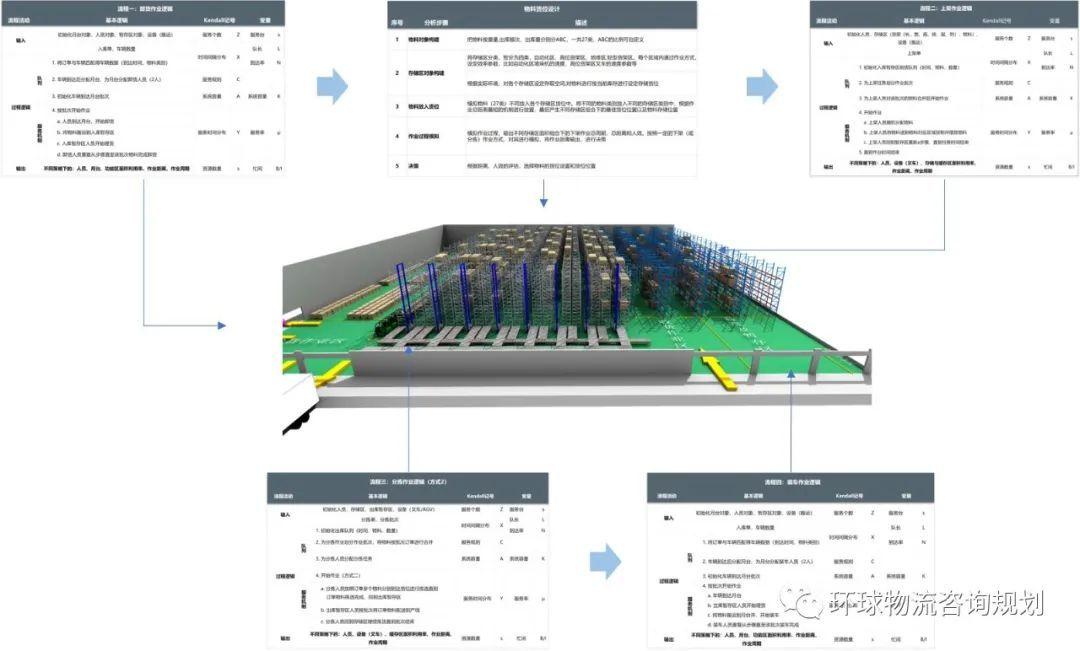 仓储作业效率分析方法:基本逻辑与模拟数据输出