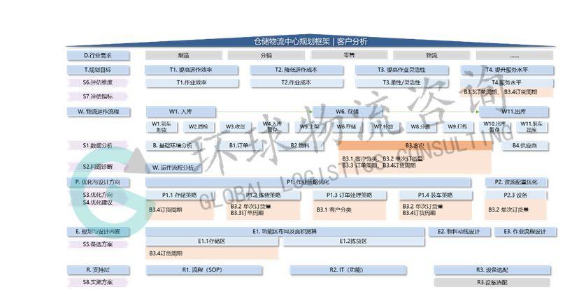仓储规划中的客户分析及工具应用(一)