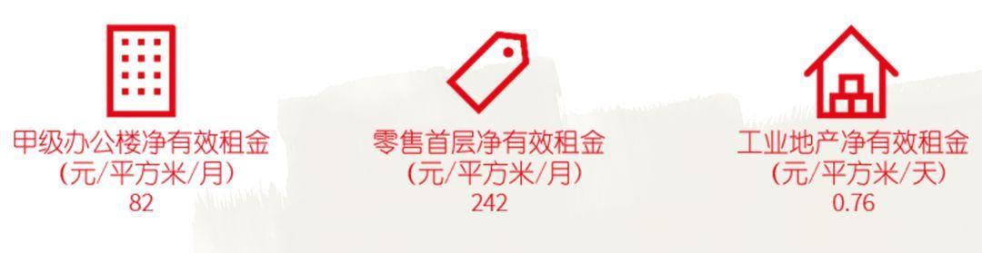 承压企稳——华北四城商业地产年终总结