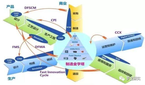 唐隆基 | 工業互聯網賦能供應鏈數字化轉型