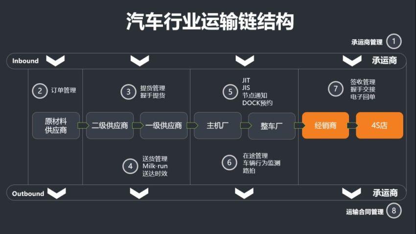 干货   汽车物流管理可以这么简单?