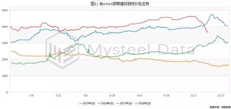 邯郸10家钢贸商调研:多数认为大跌已近尾声、至多再降100-200元/吨,目前成交良好,仅一半准备冬储