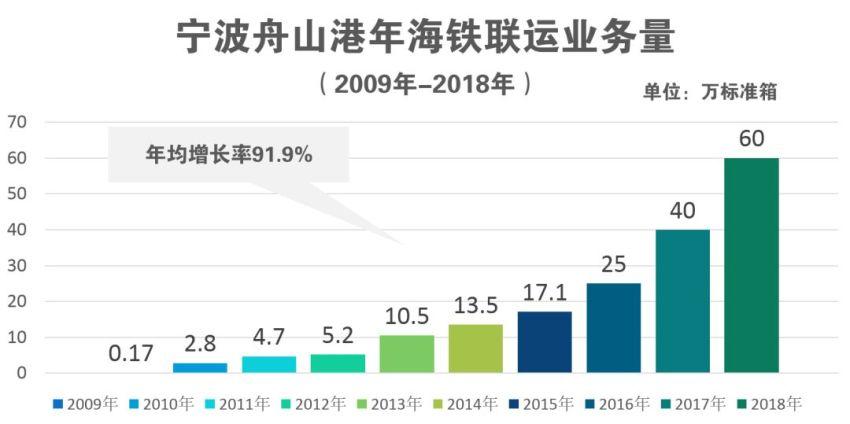 增速太快我不敢信,宁波舟山港2018年海铁联运业务大起底!