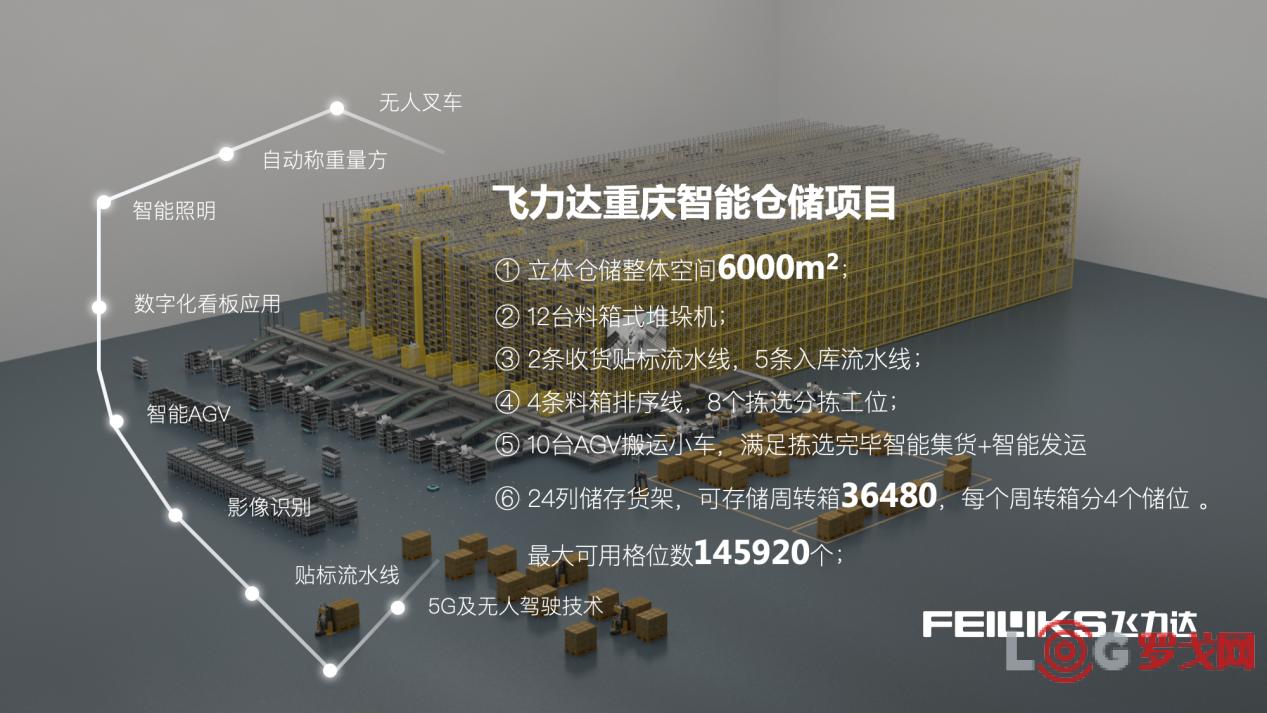 2019 LOG中国智慧仓储创新候选企业——飞力达股份