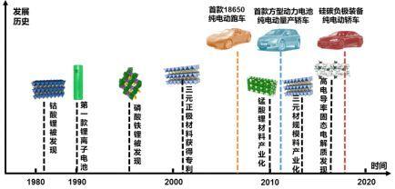 中国新能源汽车技术路线的回顾与展望(一)全球新能源汽车发展演变历程