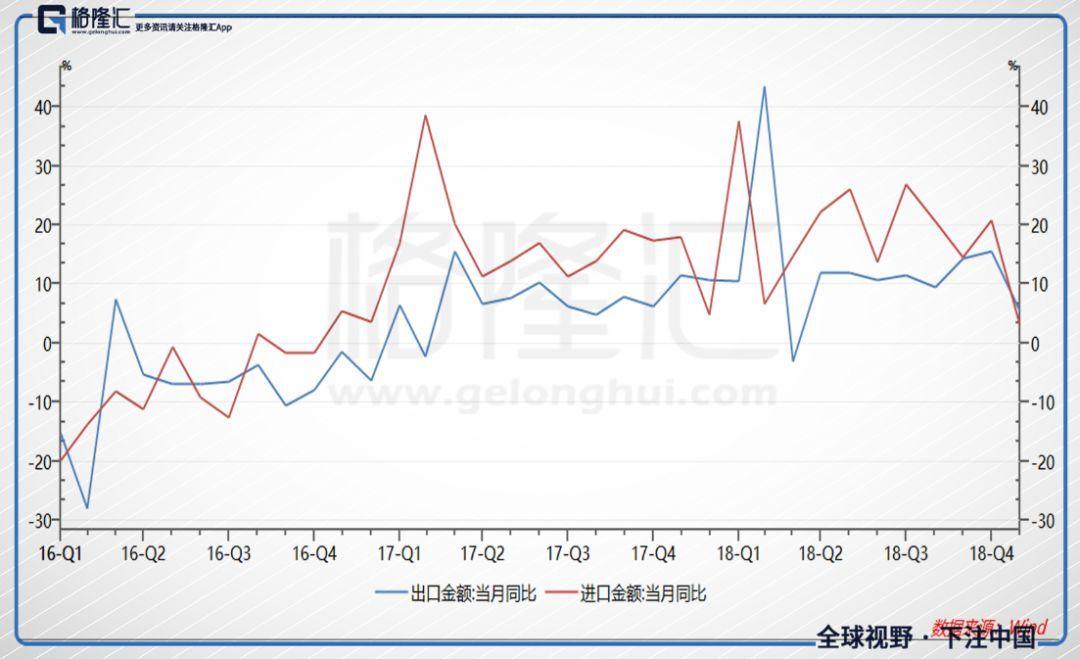 中国进出口数据突变,谁的凛冬将至?