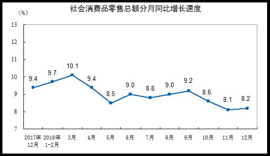 统计局:2018年1-12月社会消费品零售总额增长9.0%