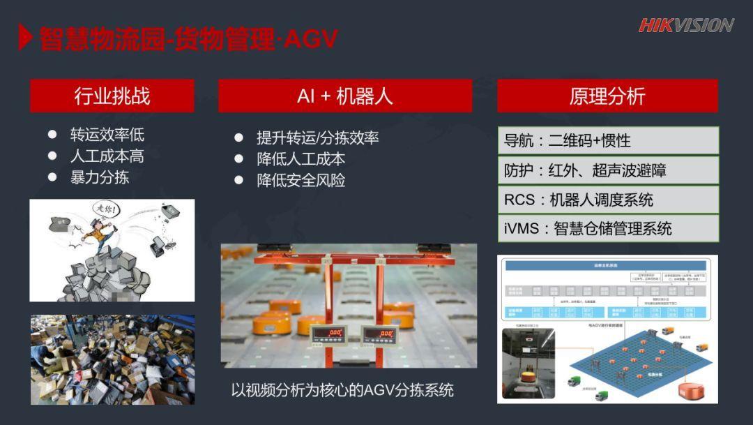 许凯军:AI Cloud 助力智慧物流