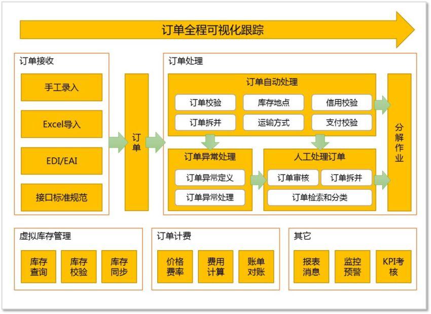 【区块链连载系列之五】物流IT系统现状