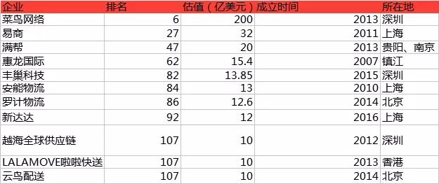 厉害了!菜鸟、满帮、丰巢、安能、新达达、云鸟等11家物流企业入榜2017年中国独角兽榜单!