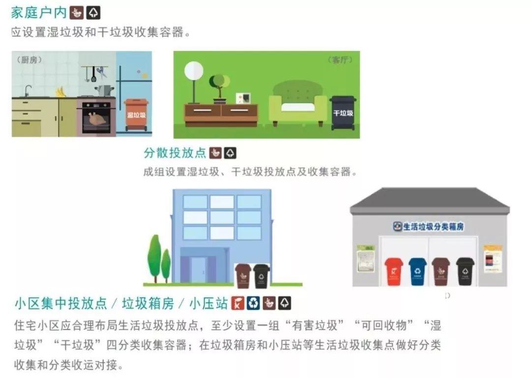 """标杆丨""""不分类不收运""""成为倒逼推行垃圾分类的""""神器"""",上海全程垃圾分类体系建设取得明显进展"""