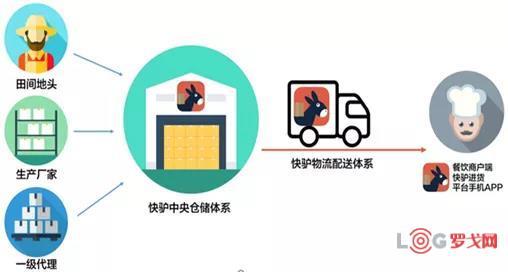 全国城乡高效配送典型案例——北京三快在线科技有限公司