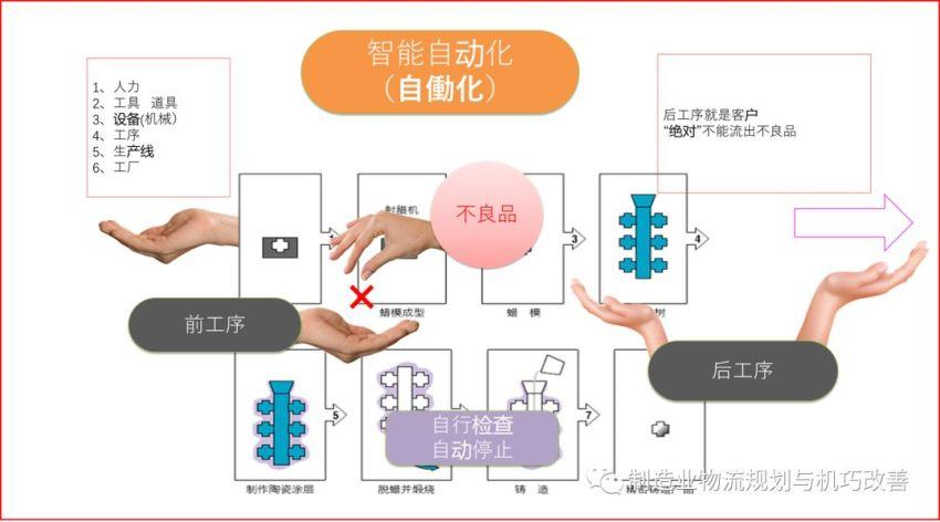智能自化(IAS)-机巧改善 工场自动化的三十个步骤