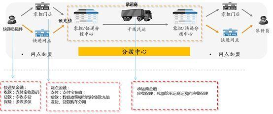 【e创新】百佳案例31:网商银行供应链金融助力物流平台发展
