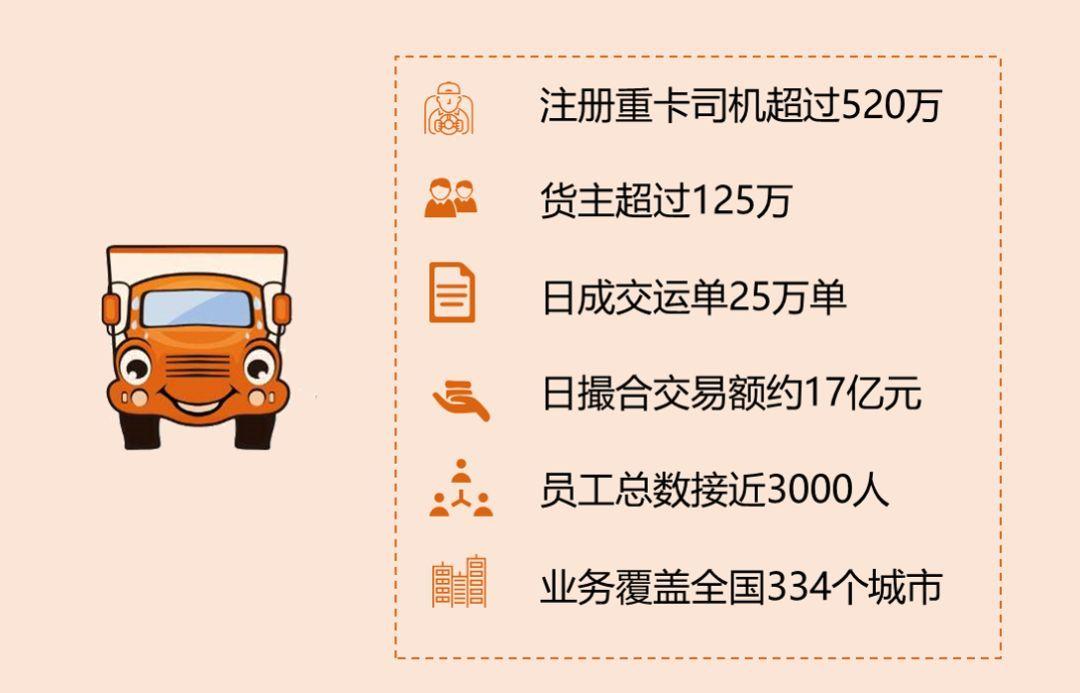 案例 | 江苏满运软件科技有限公司基于大数据的智能整车运力调度平台(上篇)
