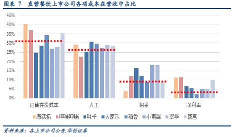 【华创商社】外卖系列报告2-低价引客撑到何时:平台方与餐厅模型拆算