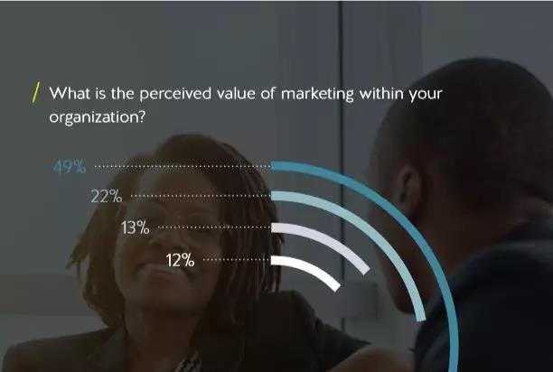 2018年市場營銷影響力評估報告:TA們正在影響你的營銷效果