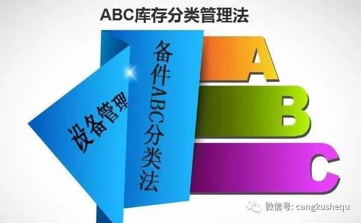案例分析 | 应用ABC分类法优化库位管理