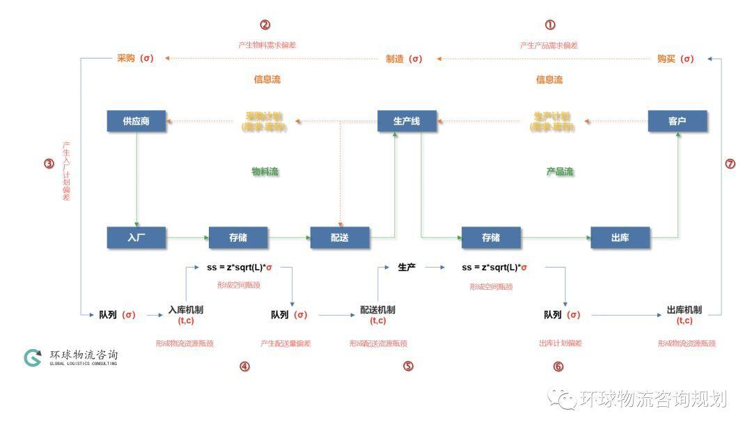 供应链物流体系如何均衡化,实现降本增效?