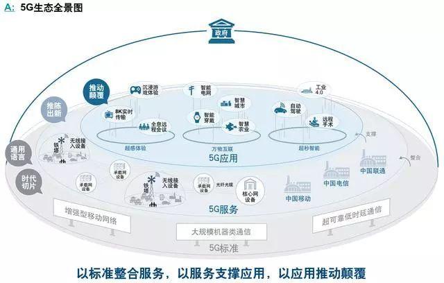 羅蘭貝格5G行業深度解析:5G生態全景圖(附下載)