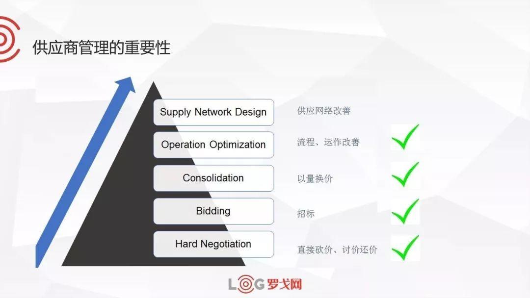 运费管理之后,物流供应商绩效如何管理