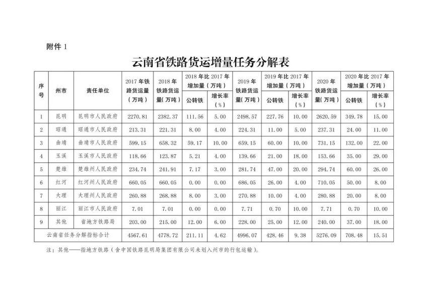 【公告】云南省人民政府办公厅关于印发云南省推进运输结构调整工作实施方案的通知