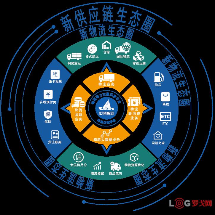 网络货运平台创新与发展