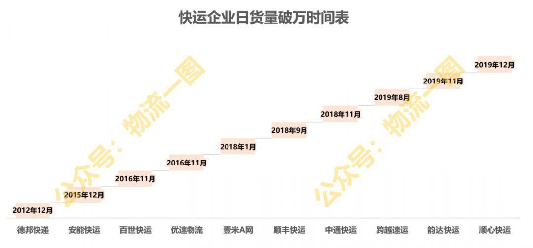 2019年快运企业排名出炉!TOP3德邦、顺丰、安能排名稳定!顺心、中通、韵达增速最快!