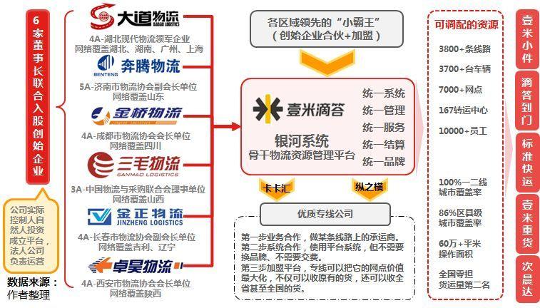 深度剖析 | 中國公路零擔物流行業-發展邏輯、市場規模、競爭格局和運營模式