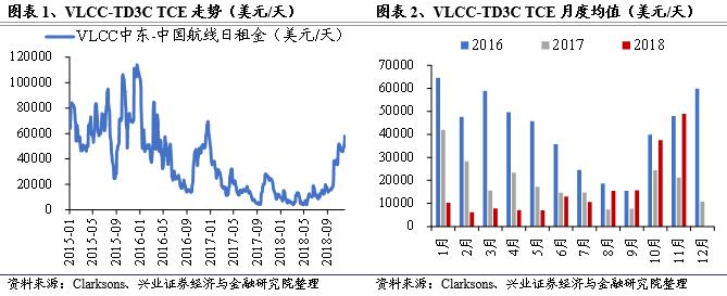 【兴证交运】航运业2019年度投资策略:关注油运市场复苏