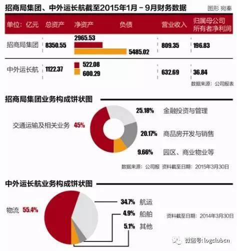 大动作 | 54.5亿元,中国外运收购招商物流全部股权