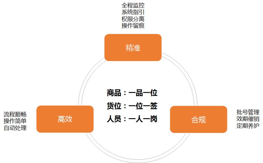 干货 仓配一体化系统设计规划思路