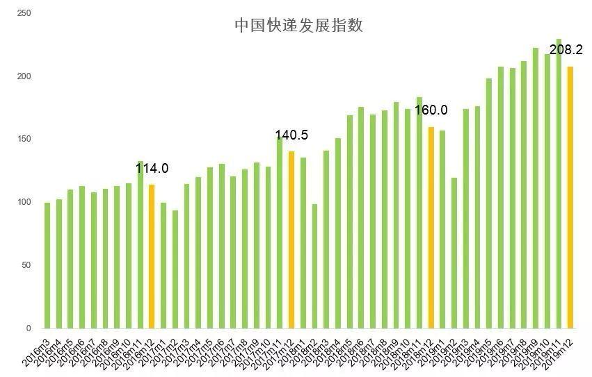 中国快递答卷(2019) 635亿件,你买了多少?2020继续干