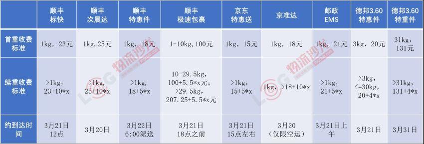顺丰上线极速包裹,邮政EMS调整资费,京东快递拓至31城——中国快递江湖再起风云