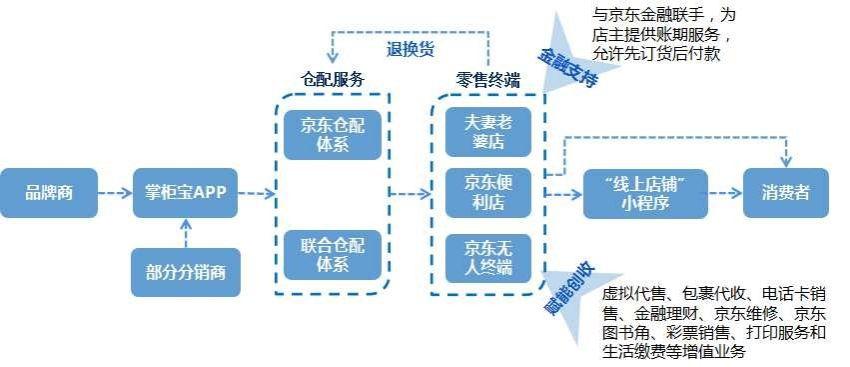 连载 | 商流物流一体化服务,增效的另一个途径