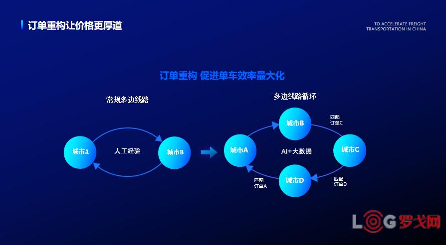 2018物流创新企业——福佑卡车