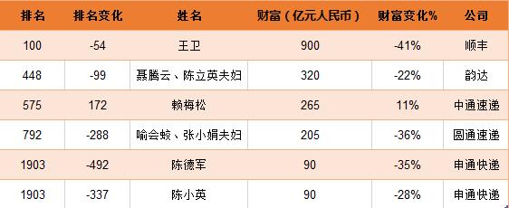 王卫列全球富豪榜前100,三通一达老板上榜!