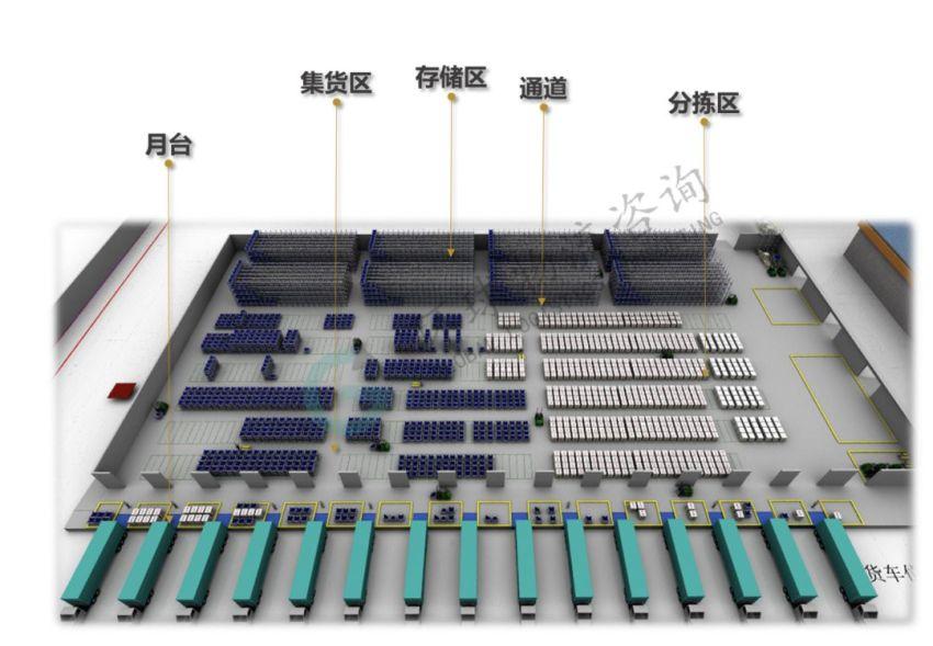 前沿 | 数字化仓储规划中功能区面积测算