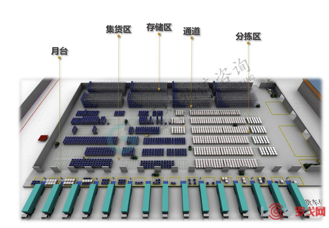 前沿 | 數字化倉儲規劃中功能區面積測算