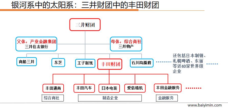"""日本综合商社的""""产业和金融全产业链""""模式"""