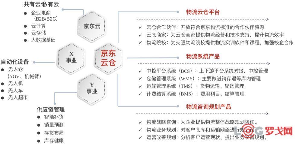 京東云倉分層化的倉儲規劃及流程設計方案