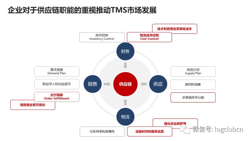 中國TMS市場應用特點大全