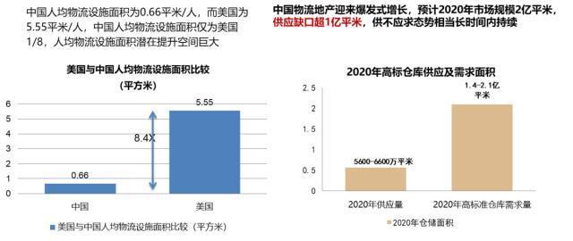 远洋资本郑凡明:外资布局中国物流地产 & 数据中心正当时