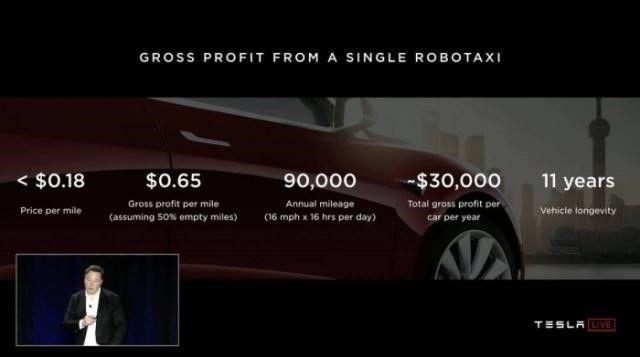"""特斯拉无人驾驶出租车服务要砍掉90%成本,这个""""牛""""能实现吗?"""