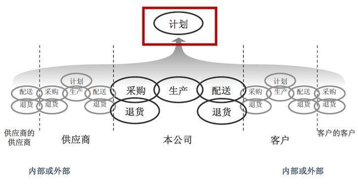 供应链怎样做计划?流程和人员安排又该怎样做?