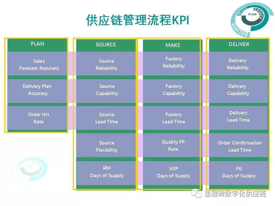 股東價值和時間競爭為核心的供應鏈管理KPI體系